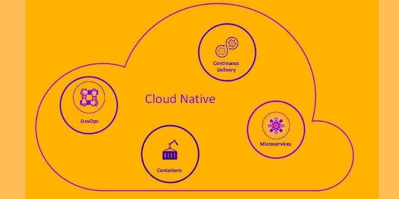 How Cloud-Native Learning Is Useful For Dotnet Developer?